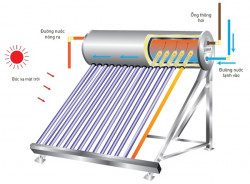 Máy nước nóng năng lượng mặt trời cần sử dụng máy bơm nào?