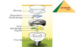 Cấu tạo của đèn cảm ứng năng lượng mặt trời