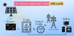 Tìm hiểu về gói combo điện mặt trời nối lưới