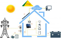 Tìm hiểu hệ thống điện mặt trời hòa lưới có dự trữ