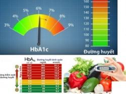 Chỉ số đường huyết Hba1c