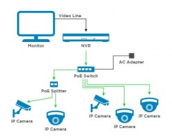 Tìm hiểu giải pháp camera giám sát an ninh cho gia đình