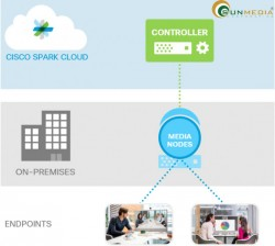 Hội nghị truyền hình On-premises và Cloud có những gì? (P2)