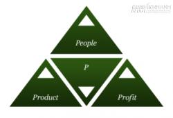 3P – Những điều nhà đầu tư thật sự quan tâm