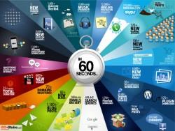 Điều gì xảy ra trên mạng trong mỗi 60s ?
