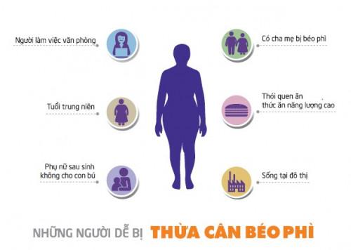 Tác hại của thừa cân, béo phì và cách kiểm soát, 84421, Tpcn Japan Comestic, Blog MuaBanNhanh, 15/08/2018 08:29:56
