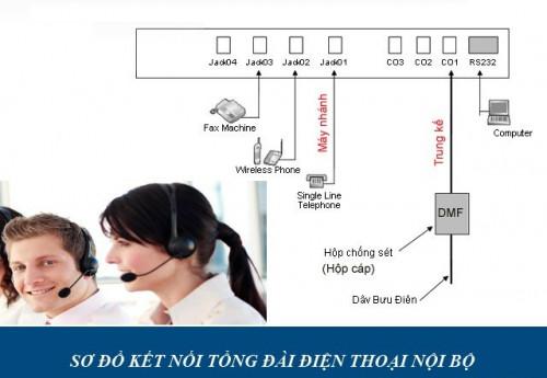 Tổng đài điện thoại nội bộ là gì?, 85033, 0888333956, Blog MuaBanNhanh, 04/09/2018 12:11:54