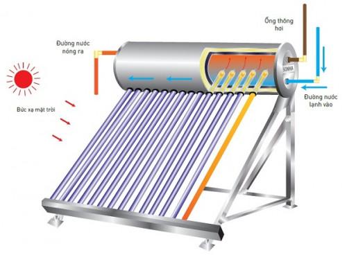 Máy nước nóng năng lượng mặt trời cần sử dụng máy bơm nào?, 87662, Công Ty Tnhh Hoàng Linh, Blog MuaBanNhanh, 23/11/2018 09:19:45