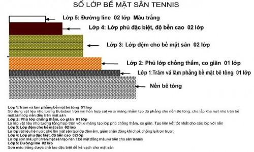 Thi công sơn sân tennis thế nào mới đúng cách, 88540, Ms Lan, Blog MuaBanNhanh, 03/01/2019 15:29:55