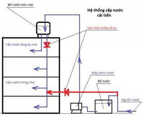 Bài toán giải quyết hệ thống cấp nước yếu với máy bơm tăng áp, 89090, Công Ty Tnhh Hoàng Linh, Blog MuaBanNhanh, 17/01/2019 11:46:50