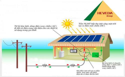 Giá lắp đặt hệ thống điện mặt trời phụ thuộc vào điều gì?, 91200, Heveda, Blog MuaBanNhanh, 15/07/2019 13:20:47