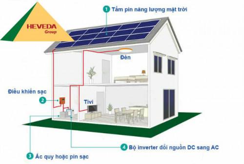 Điện mặt trời độc lập dành cho những trường hợp nào?, 91945, Heveda, Blog MuaBanNhanh, 09/08/2019 16:07:13