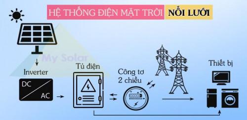 Tìm hiểu về gói combo điện mặt trời nối lưới, 91967, Heveda, Blog MuaBanNhanh, 07/08/2019 12:51:05
