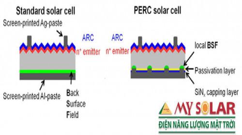 Cấu tạo của pin năng lượng mặt trời, 92038, Heveda, Blog MuaBanNhanh, 20/08/2019 16:07:26