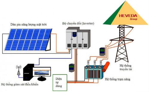 Công nghệ sử dụng năng lương mặt trời vào ban đêm, 92549, Heveda, Blog MuaBanNhanh, 16/09/2019 15:59:04