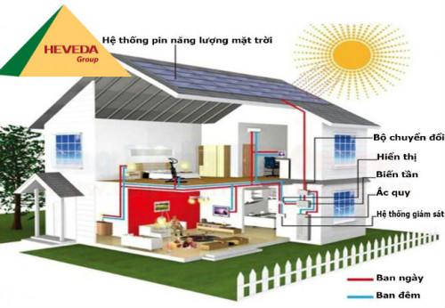 Ưu và nhược điểm của năng lượng mặt trời, 92679, Heveda, Blog MuaBanNhanh, 31/10/2019 11:36:16