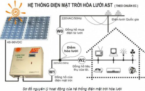 Tìm hiểu hệ thống điện măt trời hòa lưới, 93366, Phạm Thành Luân, Blog MuaBanNhanh, 23/12/2019 15:07:27
