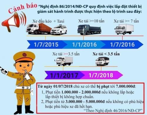 Các loại xe bắt buộc gắn thiết bị giám sát hành trình (hộp đen định vị GPS) năm 2018, 80883, Xe Tải Tp Hcm, Blog MuaBanNhanh, 07/05/2018 12:17:16