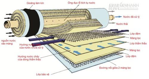 Chọn máy lọc nước không đúng có thể rước họa vào thân, 59656, Nguyễn Thu Hương , Blog MuaBanNhanh, 05/12/2015 14:00:38