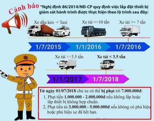 Nghị định 86 của bộ GTVT về các loại xe tải, xe ô tô bắt buộc phải gắn thiết bị giám sát hành trình năm 2018, 81187, Isuzu An Lạc, Blog MuaBanNhanh, 15/05/2018 10:55:17