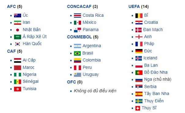 danh sách thi đấu World Cup 2018