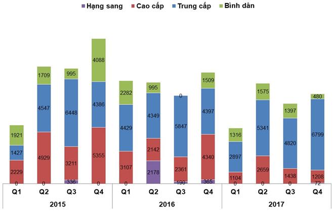 Lượng cung căn hộ theo các phân khúc giai đoạn 2015-2017 tại TP.HCM.