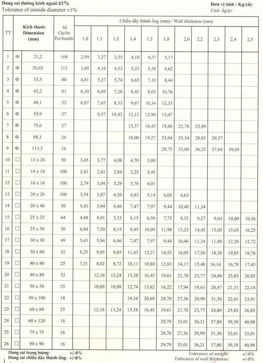 Bảng tra trọng lượng thép hộp mà kẽm