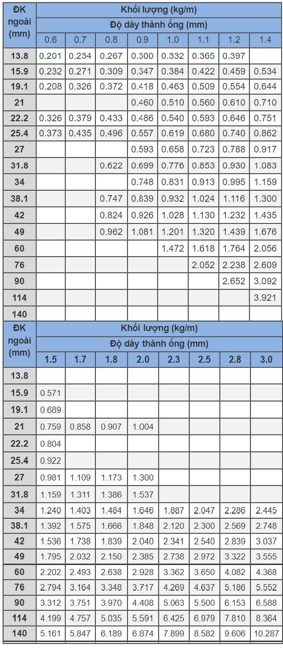 Bảng quy cách thép ống tròn(1)