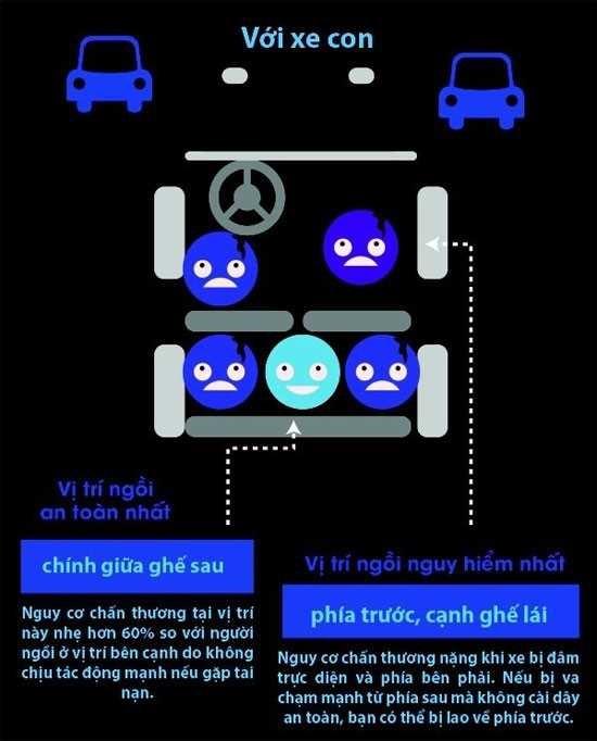Các chỗ ngồi an toàn khi đi ô tô để tránh thiệt mạng khi tai nạn(2)
