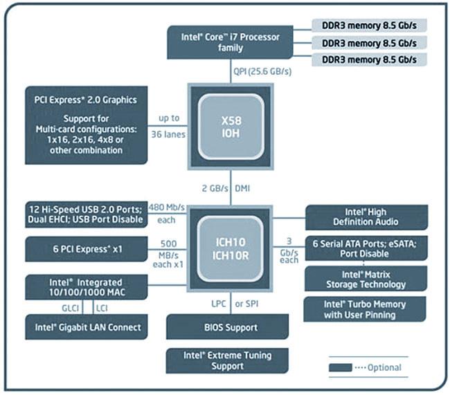 Những điều chưa biết về CPU Intel Core i3 - i5 - i7