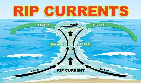 Đi biển, những dấu hiệu nhận biết dòng chảy xa bờ: phải chạy ngay trước khi quá muộn - 3
