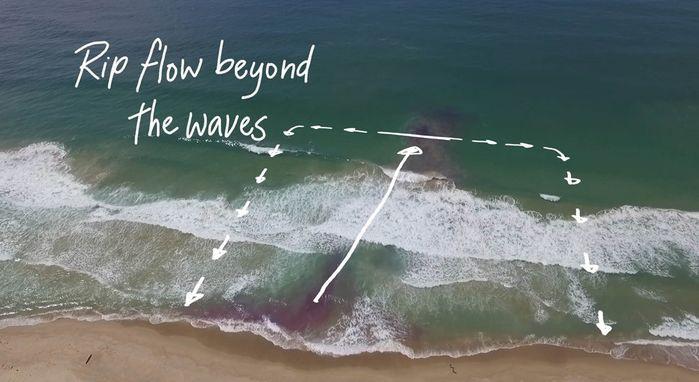 Đi biển, những dấu hiệu nhận biết dòng chảy xa bờ: phải chạy ngay trước khi quá muộn - 4