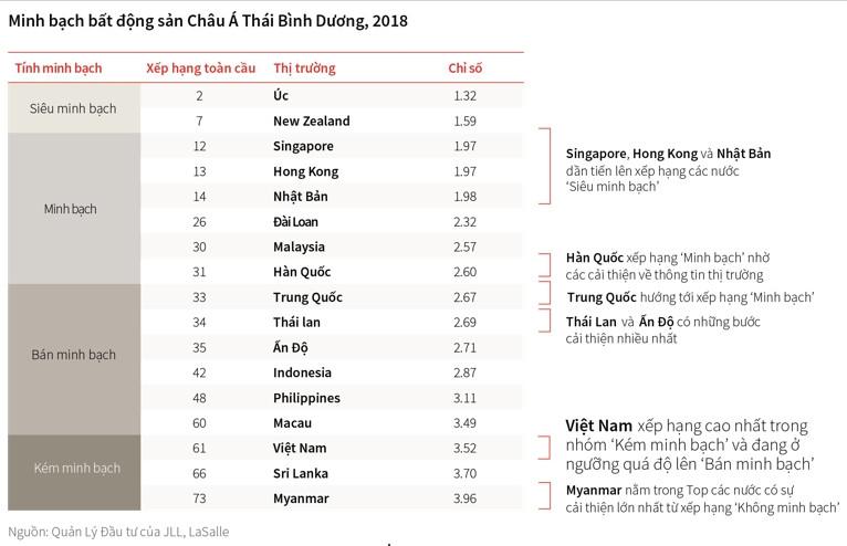 Thị trường bất động sản Việt Nam tiếp tục bị xếp vào nhóm kém minh bạch