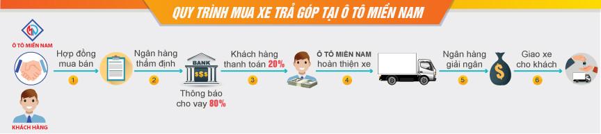 Dịch vụ hỗ trợ mua xe trả góp tại Ô Tô Miền Nam
