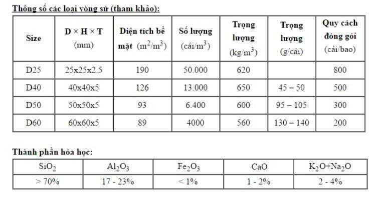 Công cụ lọc khói, bụi, nước cho lò hơi - Vòng sứ chịu nhiệt Raschig(3)