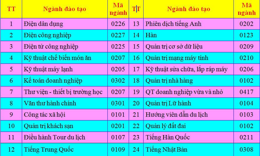 Khóa học chứng chỉ nghiệp vụ lễ tân buồng phòng quản lý khách sạn ở Hà Nội