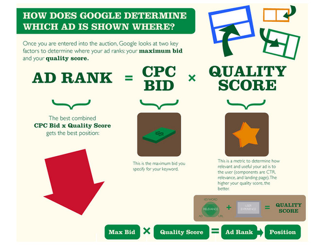 SEO- Ads-Top Google