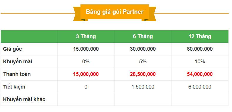 Dịch vụ quảng cáo Google Ads với Google Partner MuaBanNhanh điểm 10 cho chất lượng các từ khóa(1)