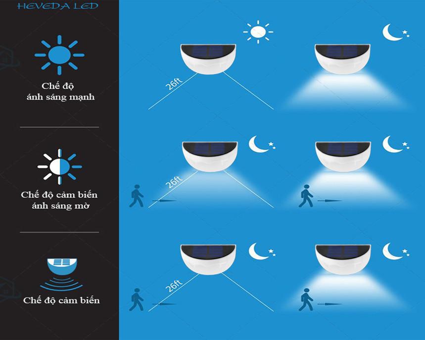 Những thắc mắc  sử dụng đèn chiếu sáng năng lượng mặt trời(3)