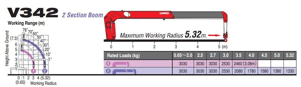 Đánh giá chi tiết xe tải Hyundai HD800 gắn cẩu Unic V340 3 tấn