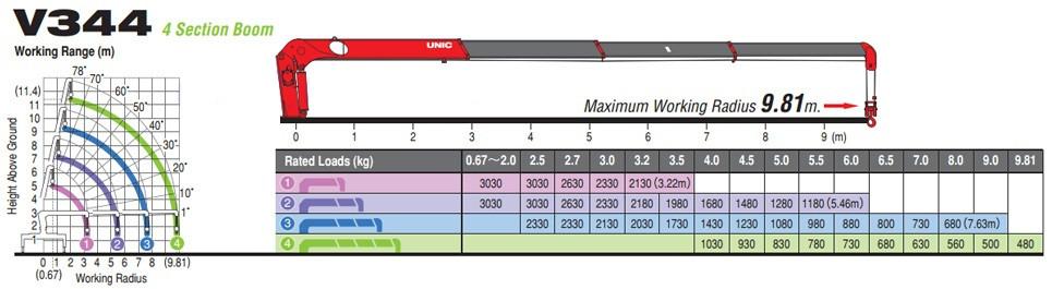 Đánh giá chi tiết xe tải Hyundai HD800 gắn cẩu Unic V340 3 tấn(2)