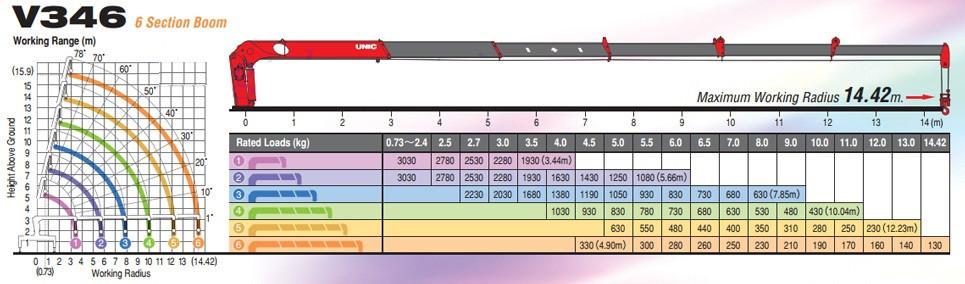 Đánh giá chi tiết xe tải Hyundai HD800 gắn cẩu Unic V340 3 tấn(4)