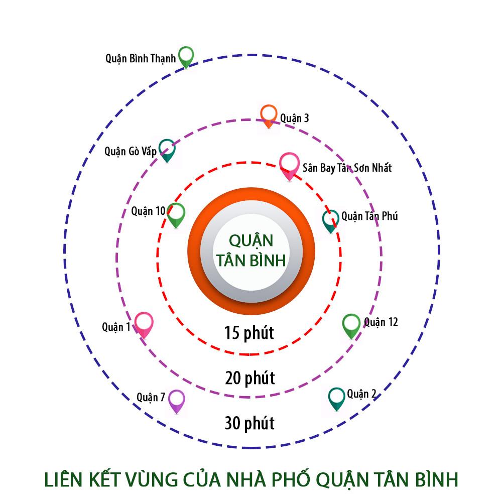 """Độ """"hot"""" khi mua nhà chính chủ quận Tân Bình"""