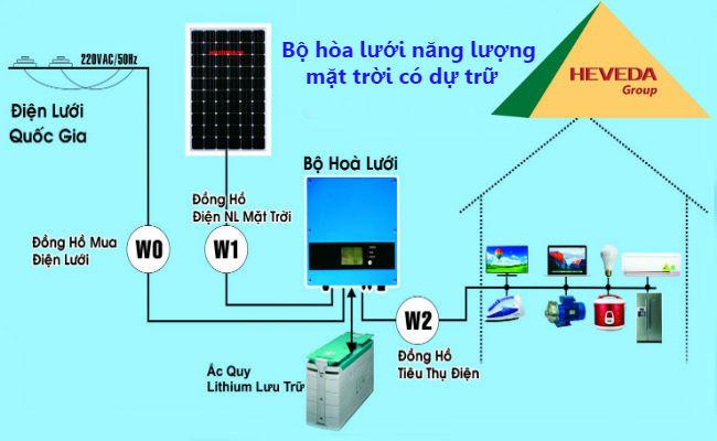 Cung cấp hệ thống năng lượng mặt trời hòa lưới có dự trữ