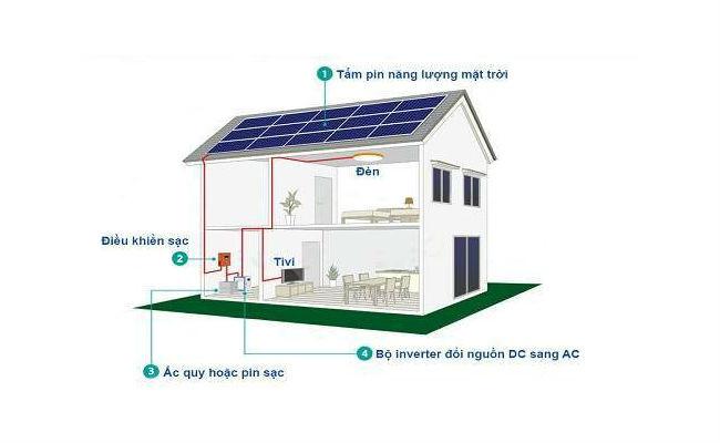 Khi nào nên sử dụng hệ thống điện mặt trời cho gia đình?(1)
