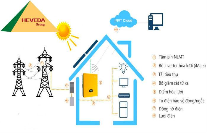 Lý do nên sử dụng hệ thống điện mặt trời nối lưới