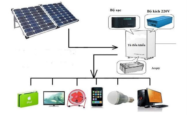 Vai trò quan trọng của điện mặt trời gia đình
