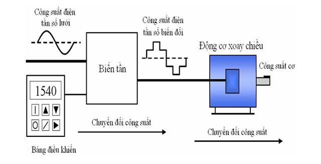 6 điểm khác biệt ưu việt của máy bơm tăng áp biến tần