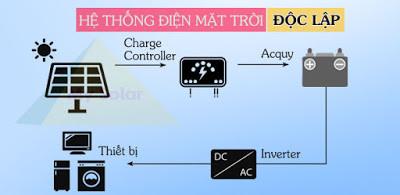 Tìm hiểu về gói combo điện mặt trời độc lập