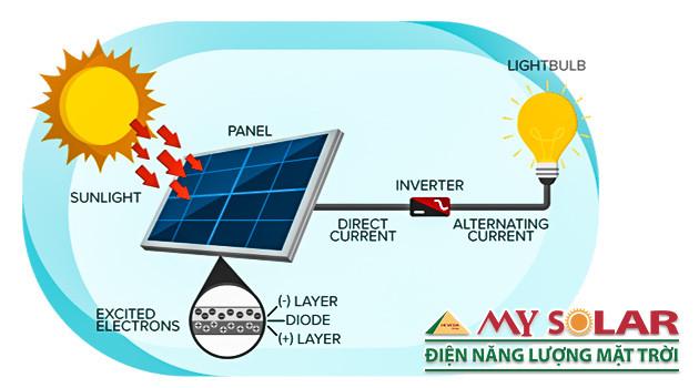 Hệ thống điện năng lượng mặt trời có các mô hình sau đây
